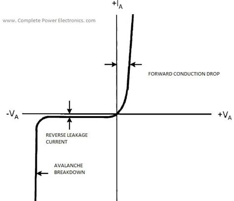 pn junction diode parameters power diode power electronics a to z