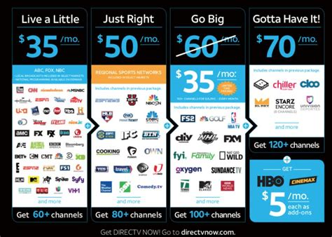 directv packages as of january 2014 cord cutting from at t directv now dollar bits
