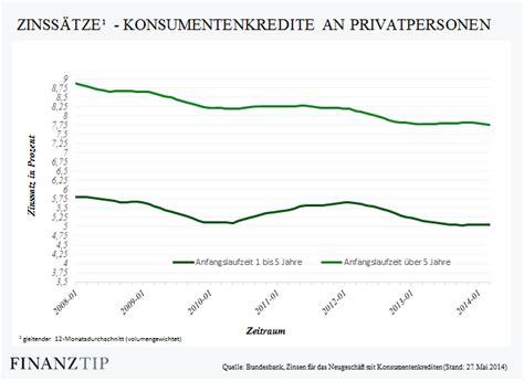 ratenkredit vergleich umschuldung umschuldung kredit umschulden und zinskosten senken so
