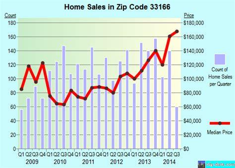 33166 zip code miami springs florida profile homes