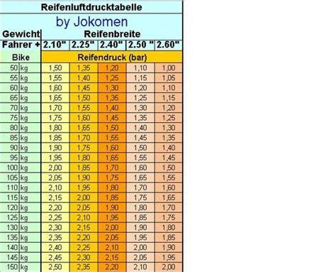 Wieviel Bar Autoreifen by Reifenluftdruck In Abh 228 Ngigkeit Von Reifenbreite