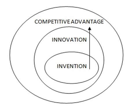 Competitive Advantage Mba by Why Should Companies Innovate Business Article Mba