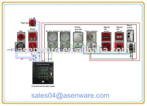 asenware brand alarm system prices list of prices for