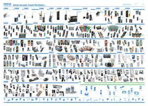 History Of Models Nokia S Phone Model History Poster Gatzet