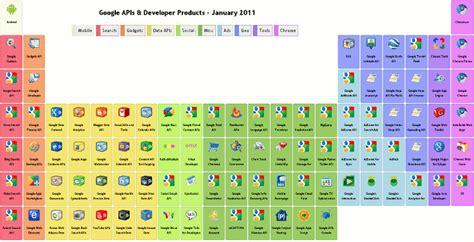 La Tabla Peri 243 Dica De Google Sociedad De La Informaci 243 N Colores Sinteticos L