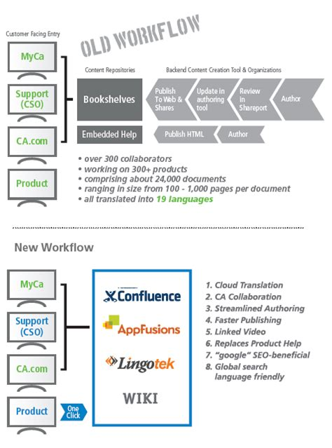 ca workflow lingotek cloud based translation management system lingotek