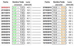 Calendario Llena 2015 Search Results For Calendario De Llena De Abril 2016