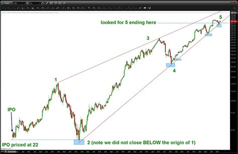 wave pattern in stock market chipotle stock will elliott wave pattern slow cmg see