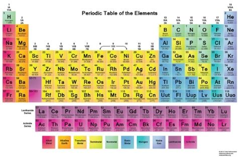 elenco elementi tavola periodica 187 tavola periodica didattica di scienza della materia e