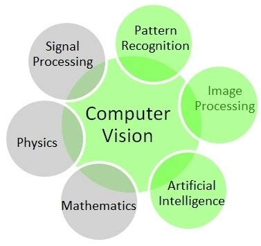 pattern recognition computer vision what is the difference between computer vision and visual
