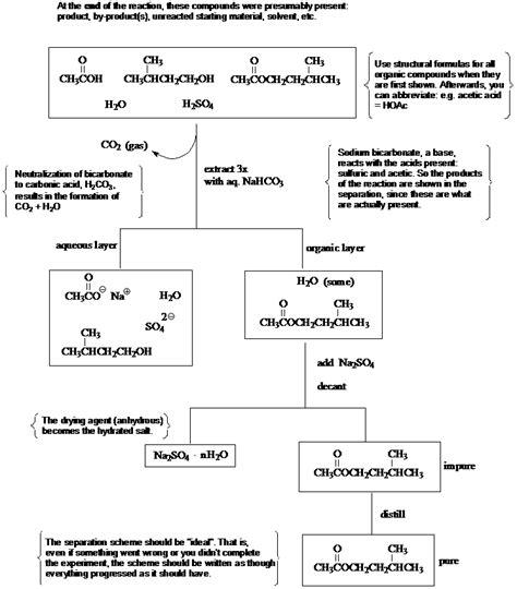 chemistry lab flowchart separation schemes