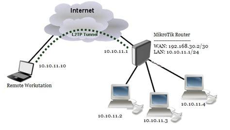 membuat vpn l2tp mikrotik mikrotik l2tp ipsec vpn configuration connecting remote