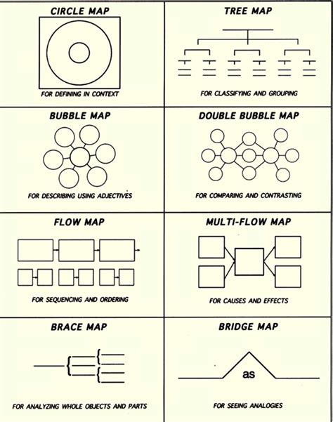 thinking maps templates pdf on math in high school thinking maps in math