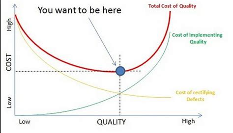 Mba Scu Part Time Cost Review by Cost Of Conformance Vs Non Conformance Quality Pm