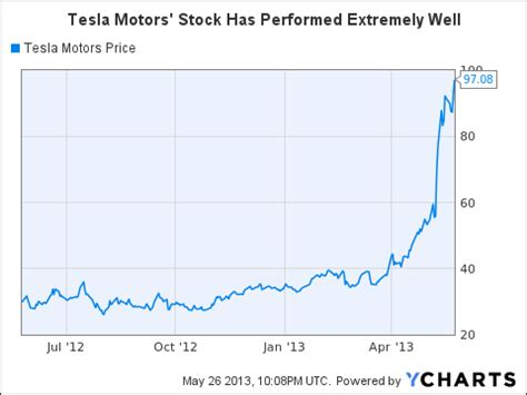 Tesla Motors Stock Quote Tesla Motors Overvalued And A Strong Candidate