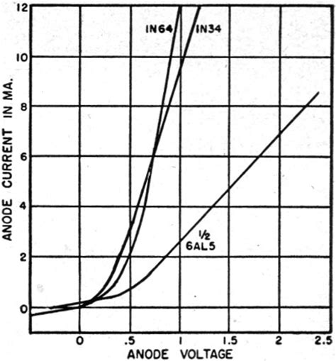diode characteristics graph diodes in modern electronics february 1952 radio television news rf cafe