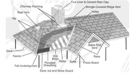 roof terminology diagram wiring diagram schemes