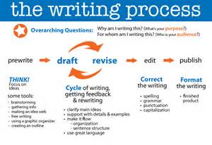 Essay About Writing Process by Writing Process Mr Norr 5th Grade Room 12