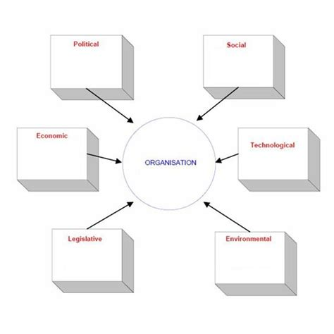 pestel analysis template industry analysis template swot analysis of the tourism