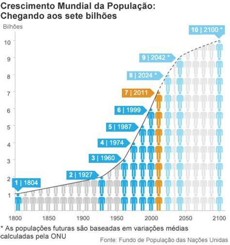 aumento para pensionados en colombia ao 2016 bbc brasil not 237 cias popula 231 227 o mundial atingir 225 7