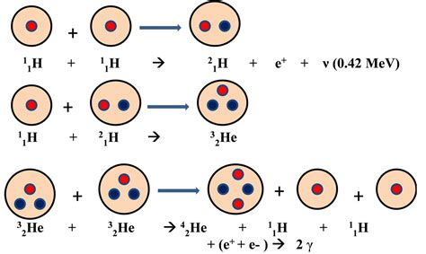 In The Proton Proton Chain by File Proton Proton Chain Reaction Png Wikimedia Commons