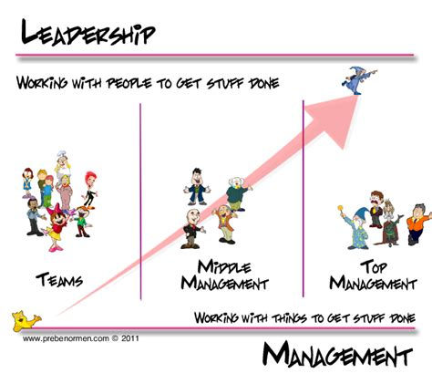 kotter how leadership differs from management manager vs leader