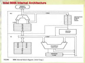 diagram of 8086 microprocessor pin diagram get free image about wiring diagram