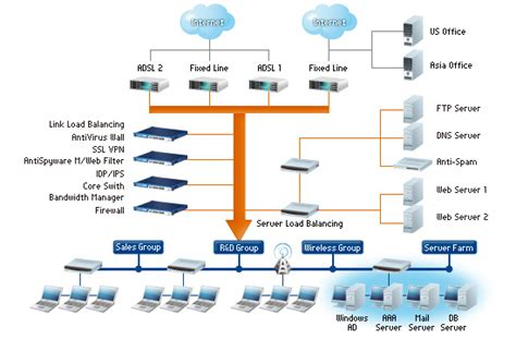 design network application network security appliance