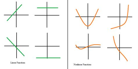 exle of linear function how to recognize linear functions vs non linear functions