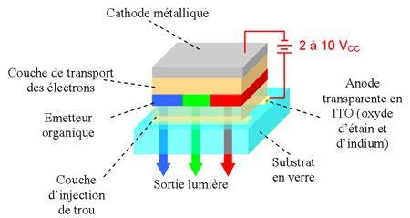 definition diode electrique ecran souple flexibletechnologie oled explications