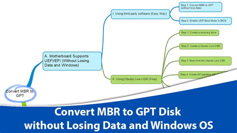Format Gpt Without Losing Data | how to convert mbr to gpt disk without losing data and