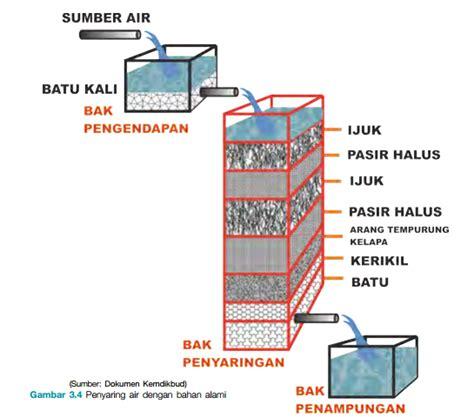 cara membuat filter air limbah cara membuat alat penjernih air sederhana veniuszero