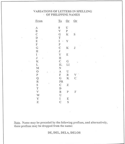 Letter Variations Listing Of Variations Of Letters In Spelling Of Philippines Names
