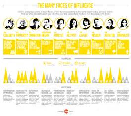 the 10 types of online influencers infographic smart