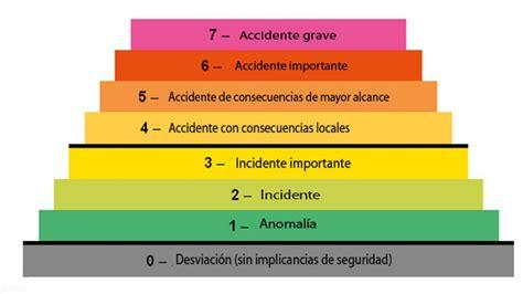 escala internacional de accidentes nucleares wikipedia opiniones de escala internacional de accidentes nucleares