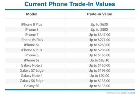 apple aapl iphone 8 trade ins surging ahead of iphone x launch thestreet