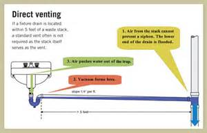 plumbing vents why basins sometimes talk back the ashi