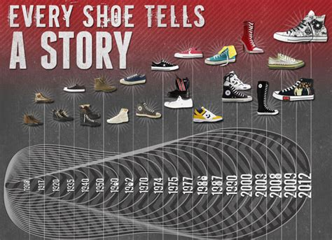 converse shoes history a visual history of converse sneakernews