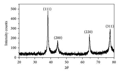 xrd pattern of silver nanoparticles degradation of methylene blue using biologically