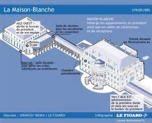 construction blanche