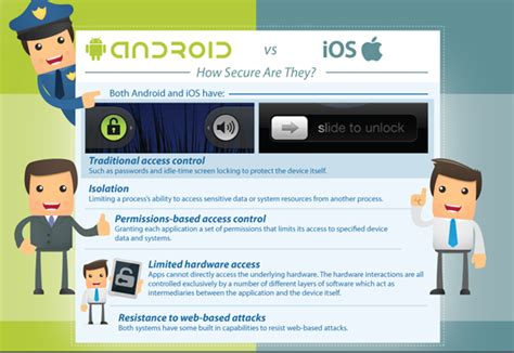 Android Versus Ios Security by Ios Vs Android Security Comparison Strength Weaknesses
