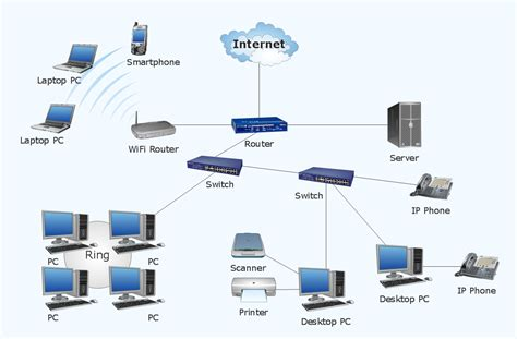 diagram of wireless network network diagram software topology network hotel network
