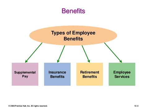Benefits Of Mba To Employee by Dessler Ch 13 Benefits And Services