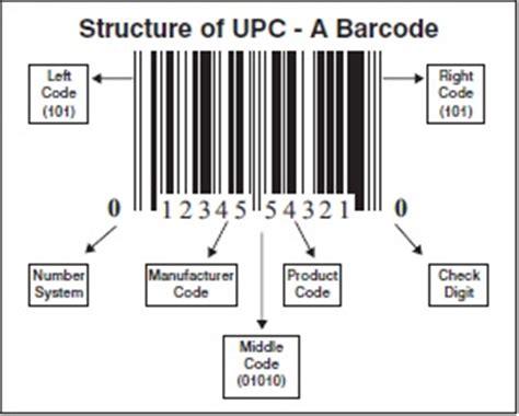 Upc Code Lookup Talkin Tech S Upc Requirements The Search Engine S New Upc Requirement