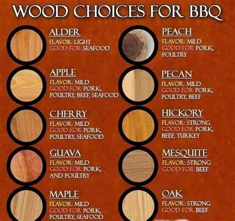 printable smoker recipes bbq wood smoking chart charts graphs etc pinterest