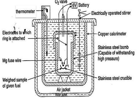 diagram of a bomb calorimeter circuit diagram of atom bomb gallery how to guide and