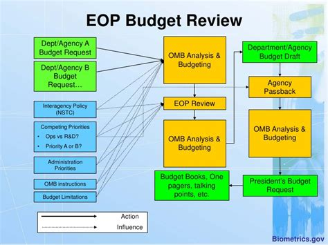 federal budget process flowchart us budget process flowchart pictures to pin on
