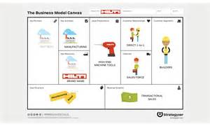 the business model canvas revenue