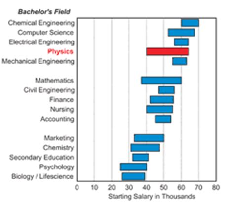 Average Starting Salary For Mechanical Engineers With Mba by Magnificent Entry Level Mechanical Engineering Salaries