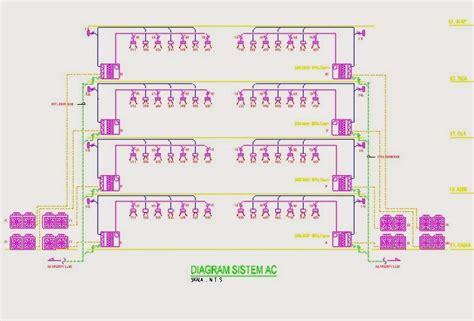 Jenis Dan Ac Portable mekanikal elektrikal gedung jenis jenis ac